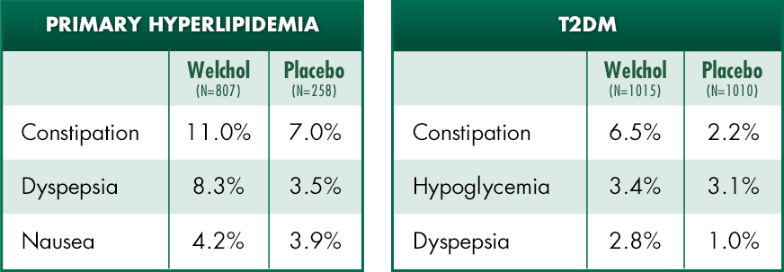 Welchol® (colesevelam HCI) adverse event profile T2DM primary hyperlipidemia chart